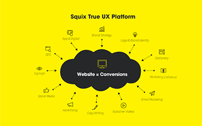 What is the Squix Communication Platform?